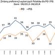 Zachowania i preferencje wyborcze Polaków w kwietniu